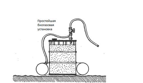 Своими руками производство биогаза 9