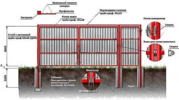Как сделать забор из профнастила с воротами и калиткой 306