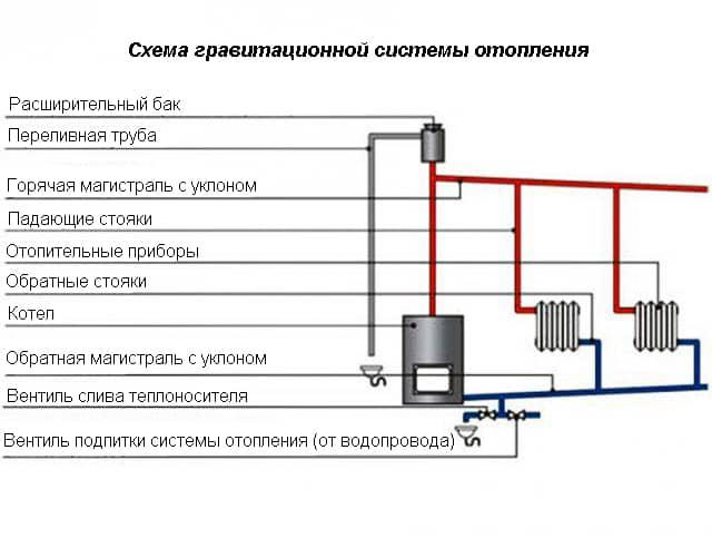 Схемы водяного отопления с самотечным движением воды
