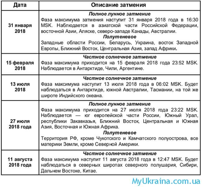 Когда день солнечного затмения в россии 2018