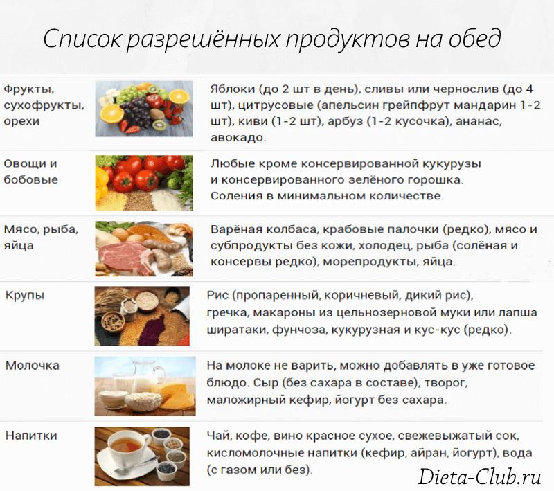 Какие продукты можно кушать при гречневой диете