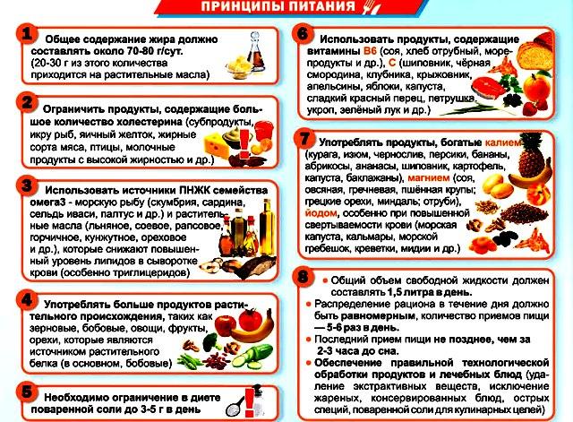 Список диет холестерина